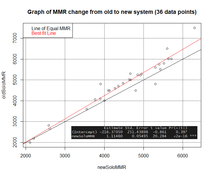MMR change old to new system Dota 2.png