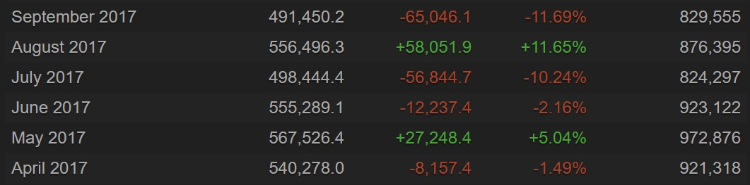 Average players, gain, % gain, and peak players from March to September 2017 - Image from SteamCharts
