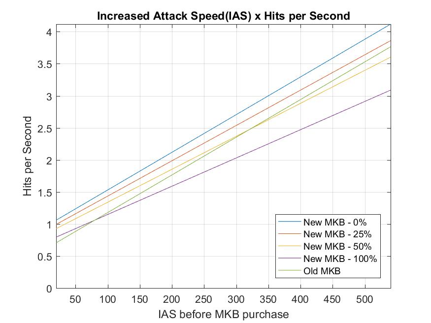 Monkey+King+Bar+707+hits+per+seconds.png