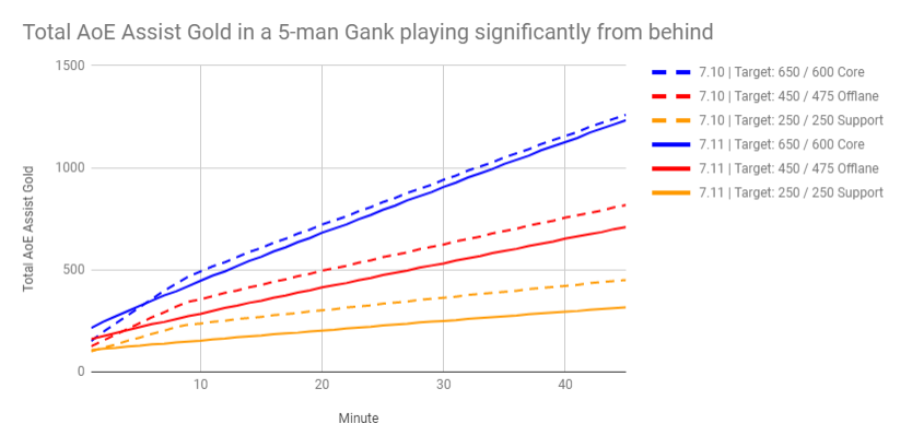 Aoe gold 5-man gank Dota 7.10 to 7.11 (2).png