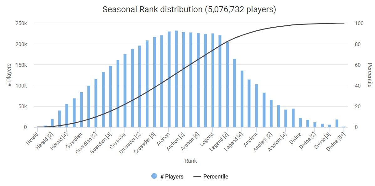 Dota Seasonal Rank Distribution March 2018