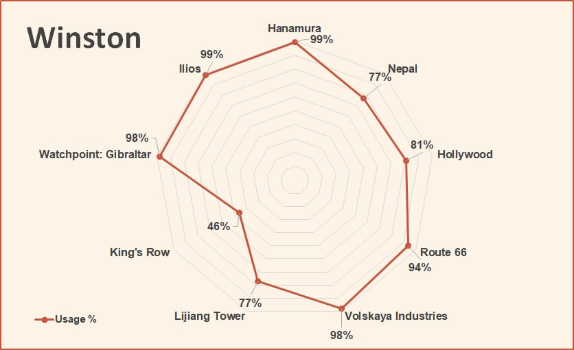 Winston usage rate overwatch competitive tier list march 2018.jpg