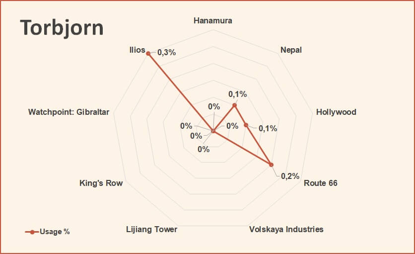 Torbjorn usage rate overwatch competitive tier list march 2018.jpg