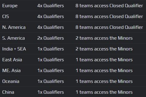 Open qualifiers breakdown - Image: FACEIT