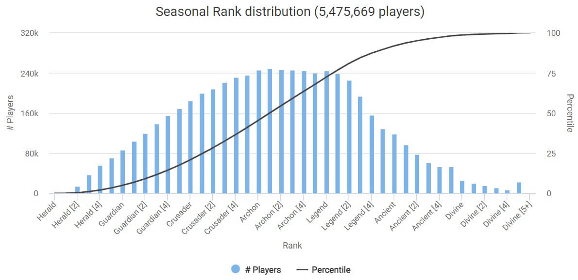 MMR distribution Dota 2 April 2018