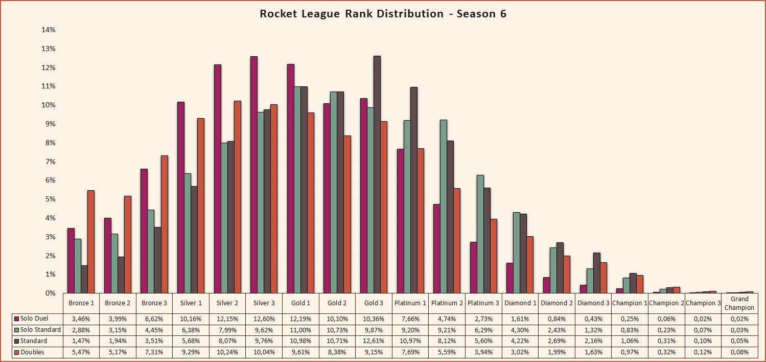 Rocket League rank distribution Season 6