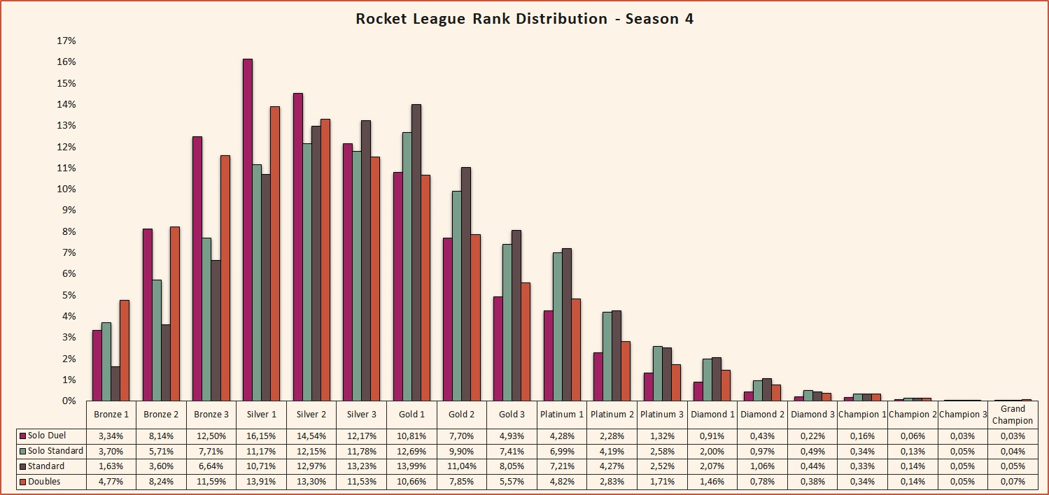 Rocket League rank distribution Season 4