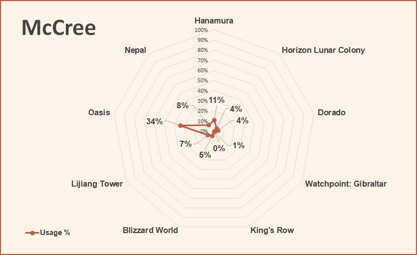 McCree Overwatch League tier list May 2018.jpg