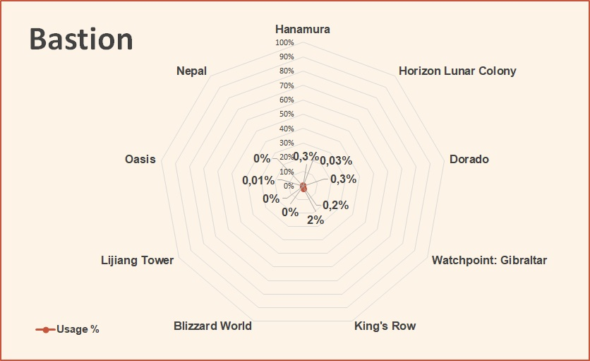 Bastion Overwatch League tier list May 2018.jpg