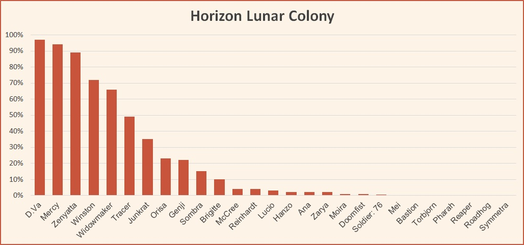 Horizon Lunar Colony hero pick rates Overwatch League May 2018.jpg
