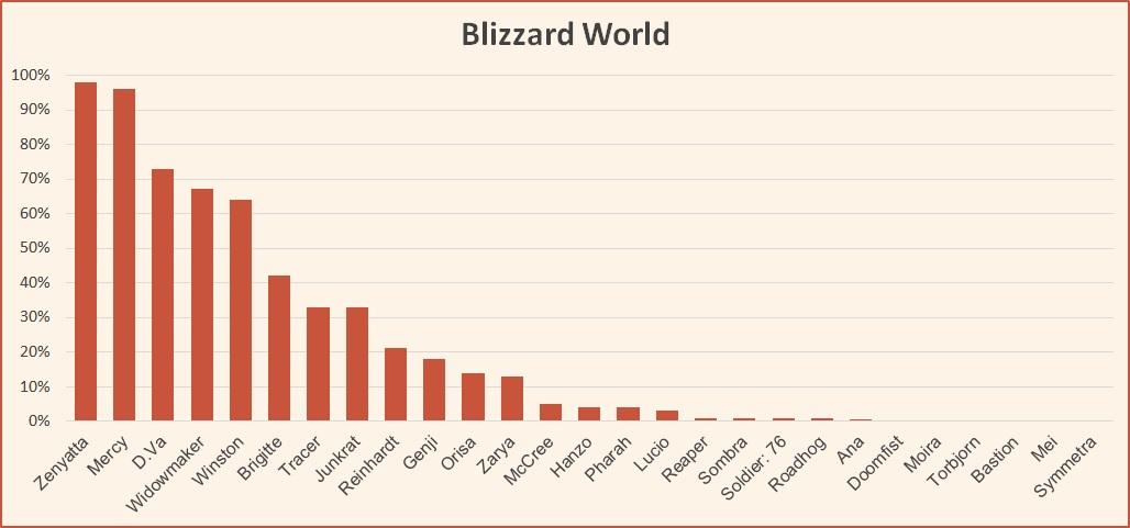 Blizzard World hero pick rates Overwatch League May 2018.jpg