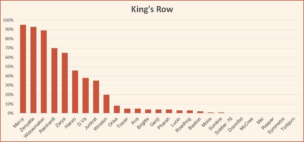 Kings Row hero pick rates Overwatch League May 2018.jpg