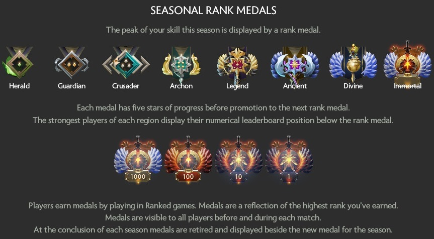 The medals for the second ranked season.