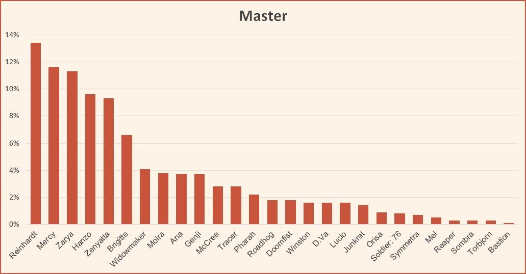 Ranked tier list Master season 10 Overwatch