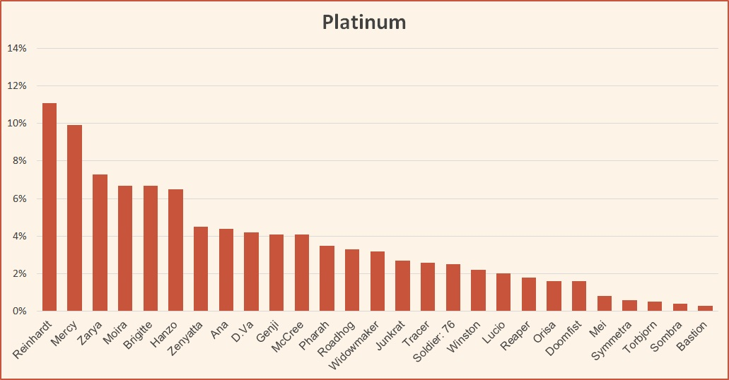 Ranked tier list Platinum season 10 Overwatch
