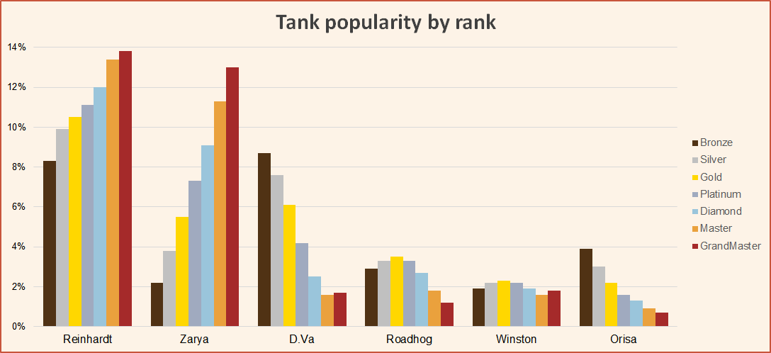 Tank popularity by rank season 10 june Overwatch