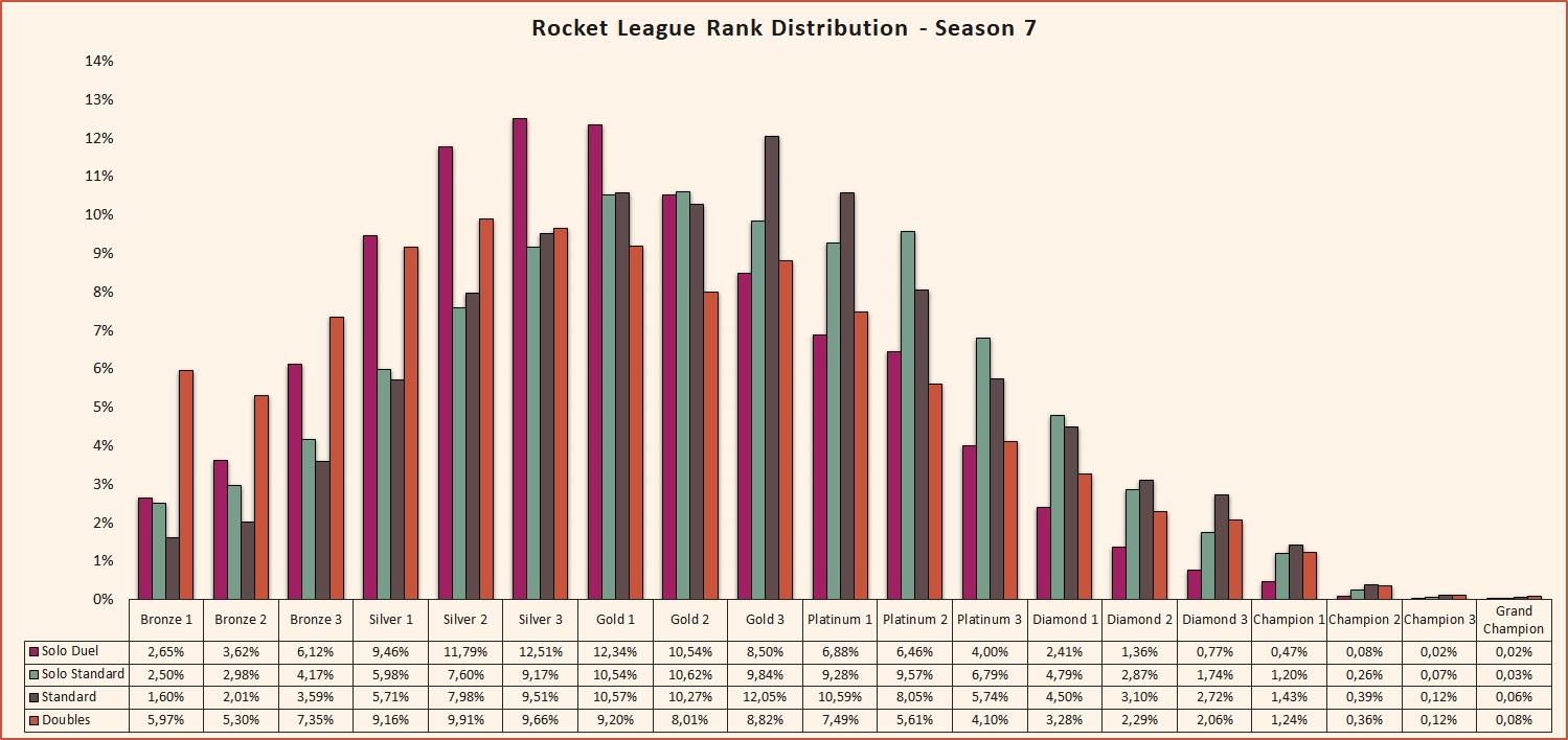 Rank distribution season 7 Rocket League