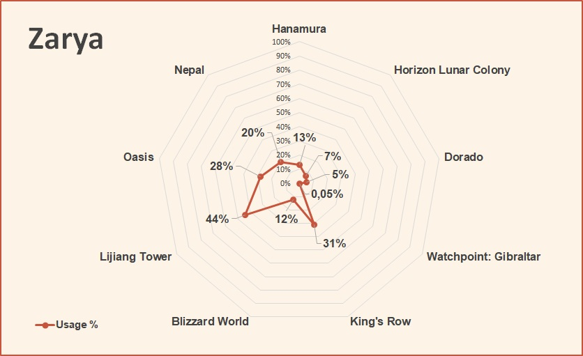 Zarya competitive hero tier list overwatch june 2018.jpg