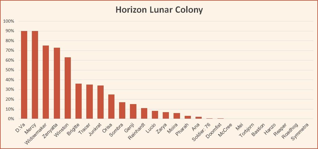 Horizon Lunar Colony map tier list Overwatch June 2018.jpg