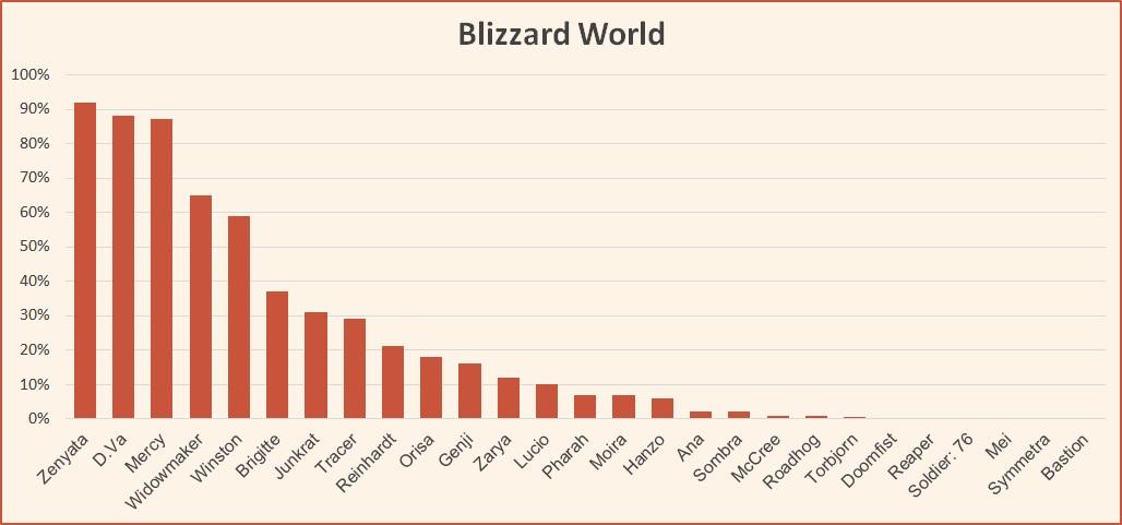 Blizzard World map tier list Overwatch June 2018.jpg