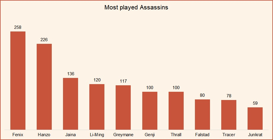 Most played assassins HotS July 2018.jpg