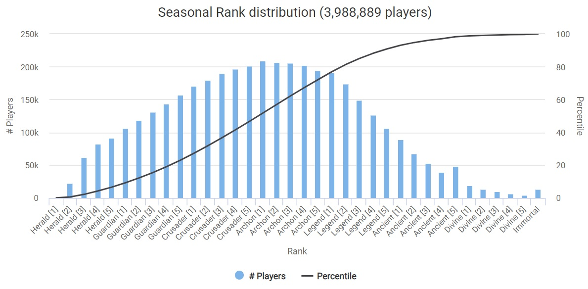 Dota seasonal rank distribution August 2018