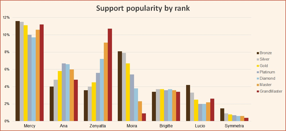 Support popularity by rank season 11 Overwatch August 2018
