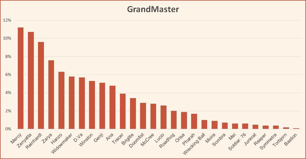 Ranked tier list season 11 Overwatch GrandMaster August 2018