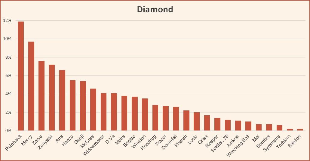 Ranked tier list season 11 Overwatch Diamond August 2018