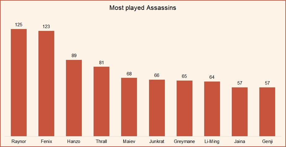 Most played assassins HotS August 2018.jpg