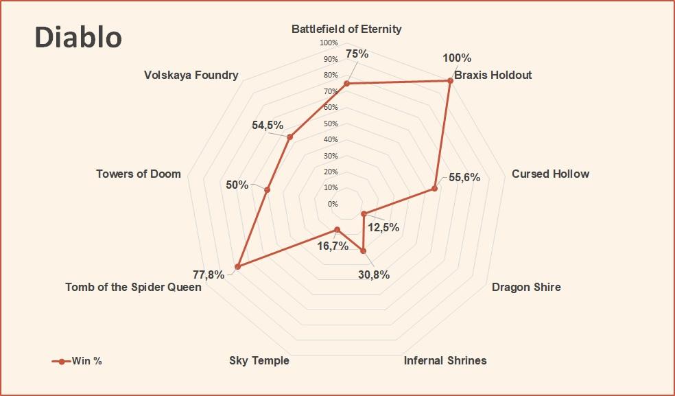 Diablo win rate by map HotS August 2018.jpg