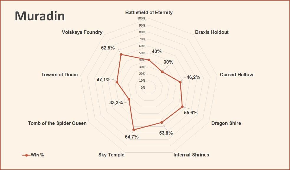 Muradin win rate by map HotS August 2018.jpg