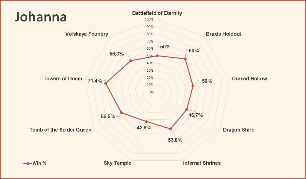 Johanna win rate by map HotS August 2018.jpg