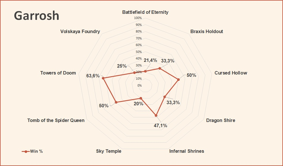 Garrosh win rate by map HotS August 2018.jpg