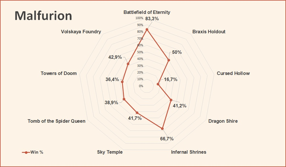 Malfurion win rate by map HotS August 2018.jpg