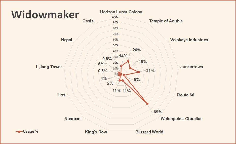 Overwatch World Cup 2018 Widowmaker pick rate September