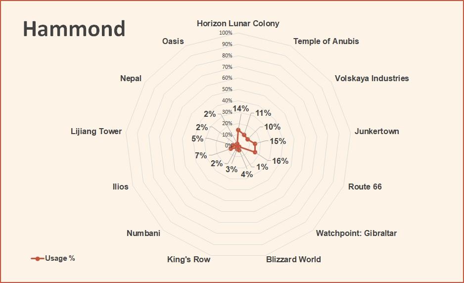 Overwatch World Cup 2018 Hammond pick rate September
