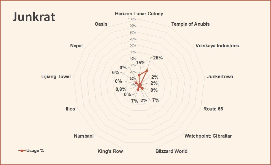 Overwatch World Cup 2018 Junkrat pick rate September