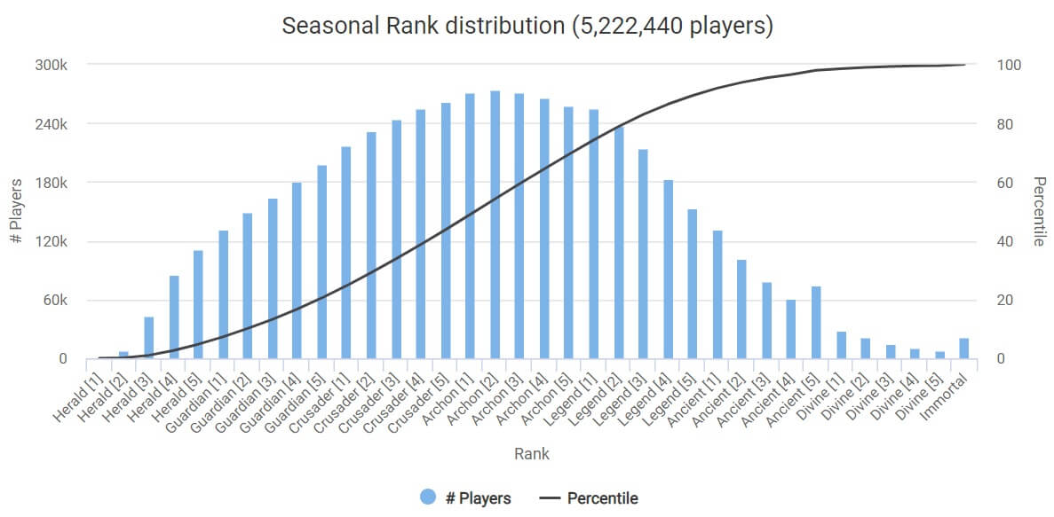 Dota rank distribution October 2018