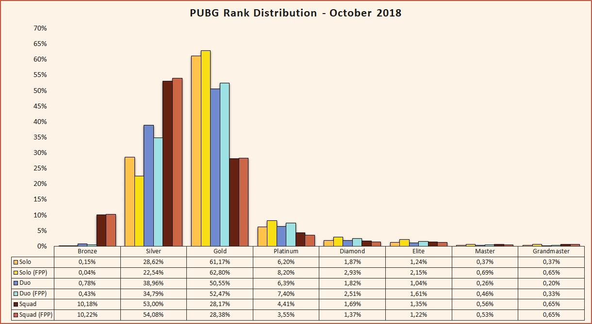 PUBG rank distribution October 2018