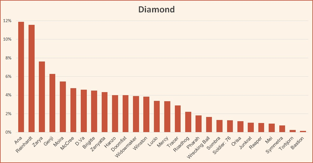 Ranked tier list season 12 Diamond October 2018 Overwatch
