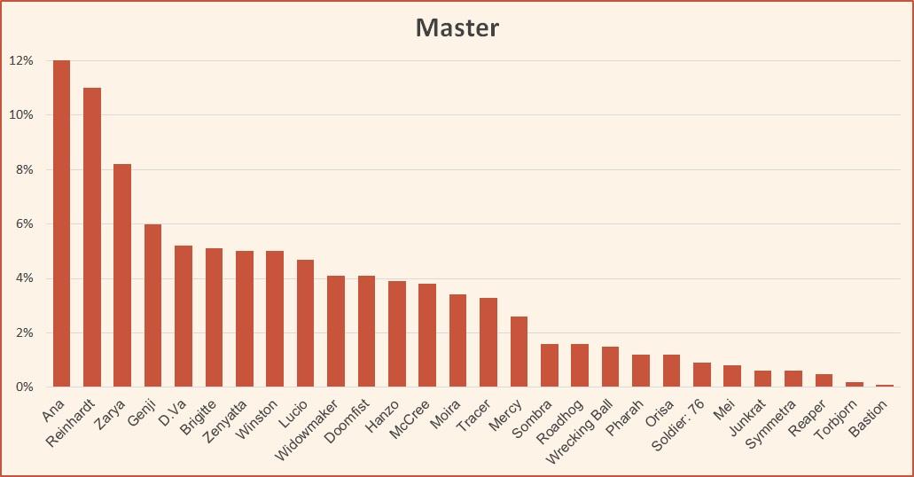Ranked tier list season 12 Master October 2018 Overwatch