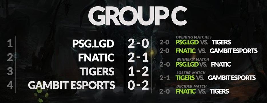 Day 2 Group C The Kuala Lumpur Major.jpg