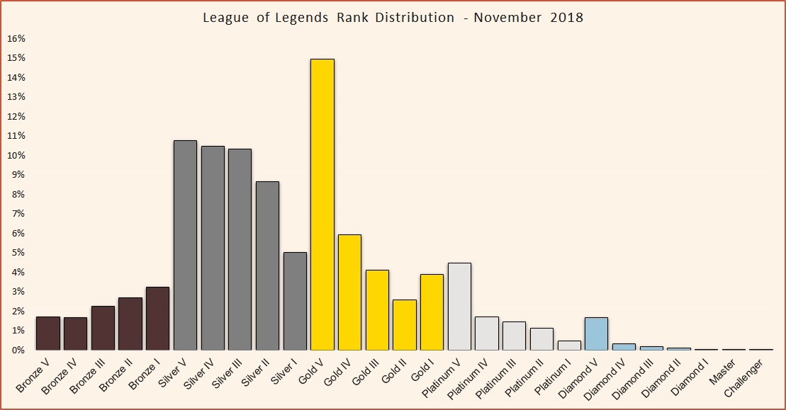 League of Legends Rank Distribution in solo queue - Updated