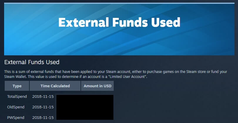 Total money spent on Steam