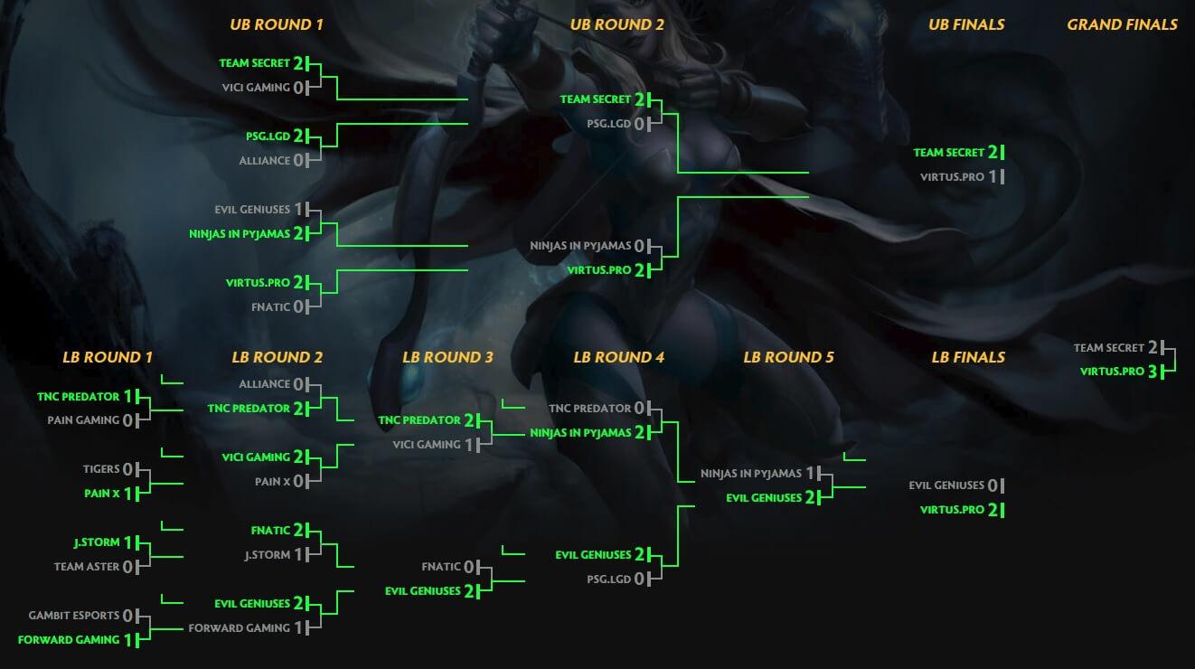 Results - The Kuala Lumpur Major - PGL