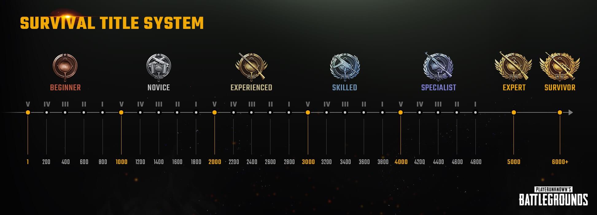 Survival Title System - PUBG Beta season 2
