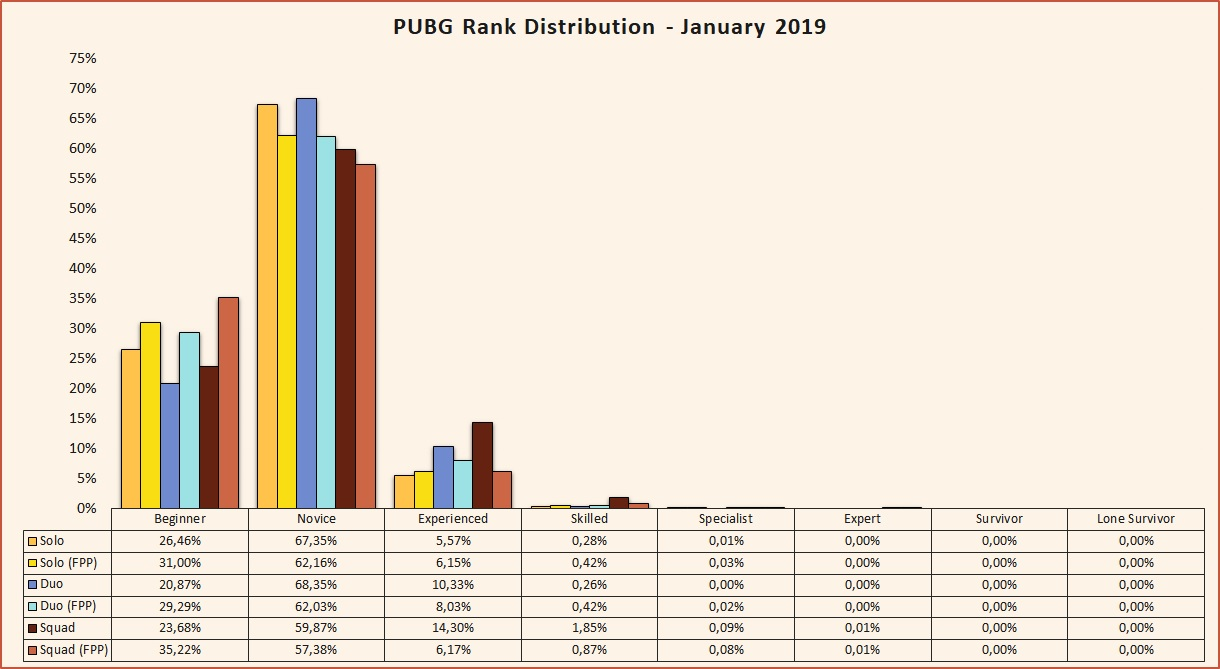 PUBG seasonal Rank Distribution and percentage of players