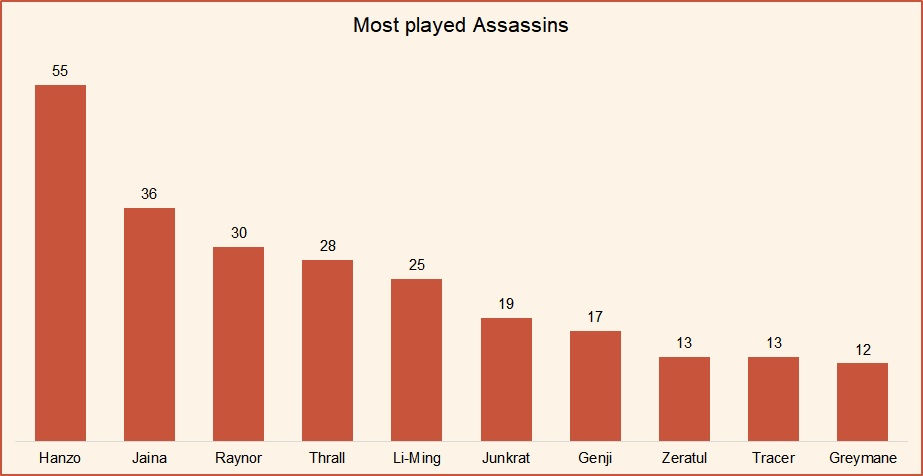 Most played Assassins HotS January 2019.jpg