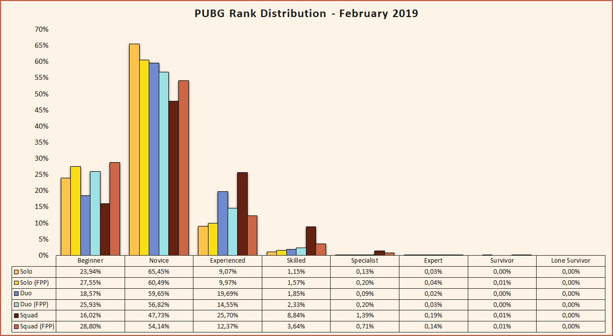 PUBG rank distribution February 2019 Beta season 2